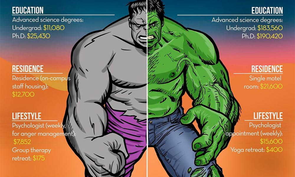 The Cost of Becoming the Hulk: Then and Now image